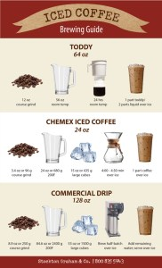 Stockton Graham & Co. Raleigh Coffee Brewing Iced Coffee