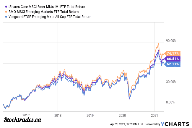 Canadian Emerging Market ETFs total returns over last 5 years