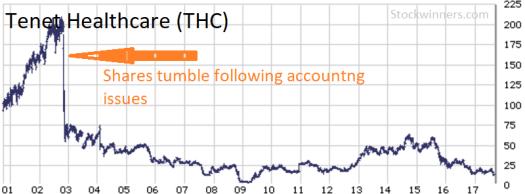 Turmoil at Tenet Healthcare. See Stockwinners.com Market Radar to read details.