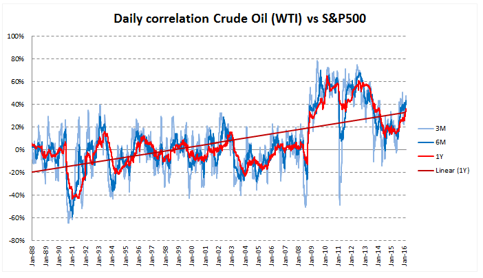 correlation wti s&p500
