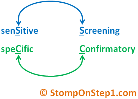 Confirmatory Test vs. Screening Test Sensitivity & Specificity