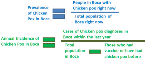 To illustrate the differences between incidence & prevalence, below is how you would calculate the incidence and prevalence of chicken pox in my home town of Boca Raton.