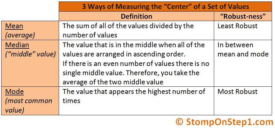 Standard Deviation Mean Median Mode Stomp On Step1