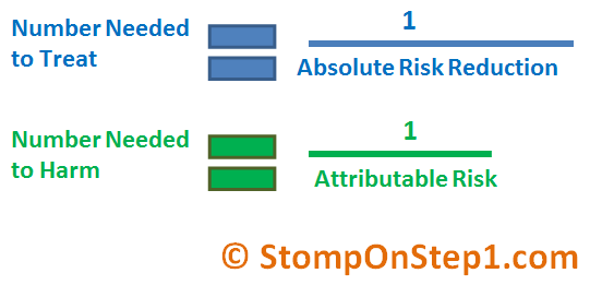 Number Needed to Treat & Absolute Risk Reduction | Stomp On