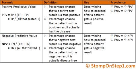 Positive Predictive Value & Negative Predictive Value NPV PPV