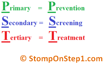 Primary Prevention Secondary Prevention Tertiary Prevention Mnemonic