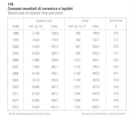 Con grande soddisfazione ha aggiunto che il grande concorrente, il settore della ceramica, ha registrato soltanto delle piccole quote di crescita, come ha dimostrato la tabella.
