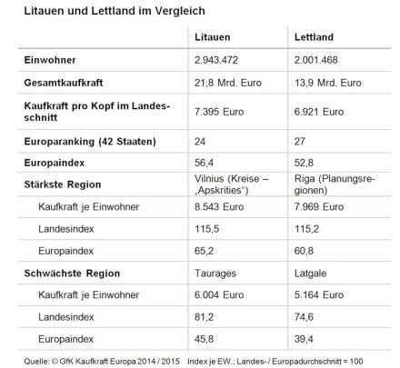 Litauen und Lettland im Vergleich.