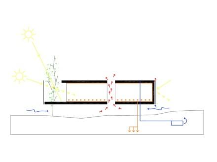 Zwecks Ventilation wird die Schachtel auch von 4 senkrechten Ausschnitten durchstoßen, die als grüne Höfe dienen.