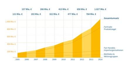 Das Netzwerk Forum Fairer Handel legt Zahlen für die Umsatzsteigerungen der vergangenen Jahre vor.