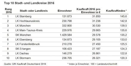 Die Rangfolge der Top 10 der Stadt- und Landkreise ist gleich zum Vorjahr.