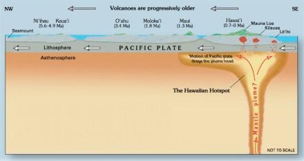 Der Hotspot unter Hawaii und die Unterwasserberge (seamounts), die ehemals über dem Hotspot lagen. Joel E. Robinson, USGS./ Wikimedia Commons