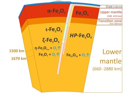 Iron oxides can be carried deep into the Earth's mantle via subduction zones, where a tectonic plate slides under another. At sufficient pressure and heat, hematite and magnetite decompose to form new iron oxides, thereby releasing large quantities of oxygen. The fate of this oxygen has yet to be explored. Credit: Elena Bykova, University of Bayreuth