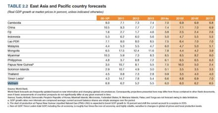 """Fonte: """"Global Economic Prospects. The Global Economy in Transition"""", Banco Mondiale, 2015."""