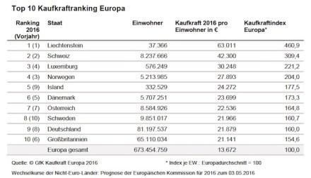Kaufkraftranking Europa 2016.