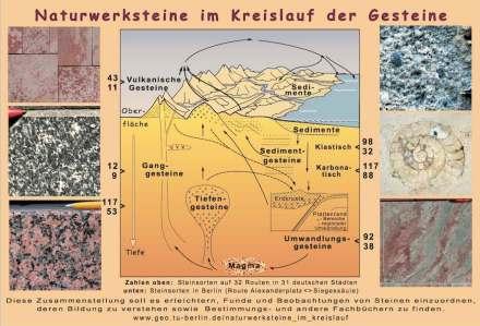 """""""Naturwerksteine im Kreislauf der Gesteine"""", pdf."""