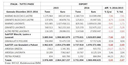 Exports of Italian natural stone companies.