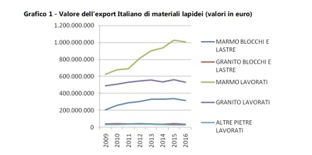 Exports of Italian natural stone companies by value (top to bottom) raw marble blocks and slabs, marble value-added products, granite value-added products and other stone.
