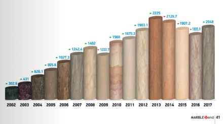 "Exports by the Turkish natural stone branch during the last 15-year period, as published in <a href=""http://www.marbletrend.com.tr/""target=""_blank"">Marble Trend</a> magazine, issue 44."