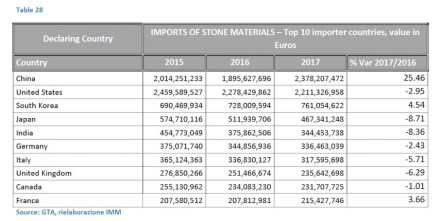 Biggest import countries in natural stone in 2017.