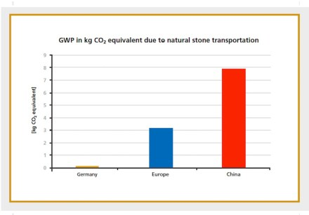 """German Natural stone Association (DNV): """"Sustainability study – Life-cycle Assessment of Floor Coverings""""."""