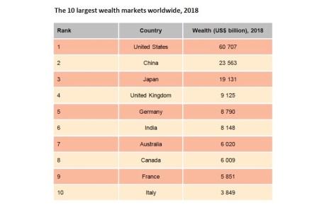 Die Rangliste der Länder mit dem meisten Vermögen in der Bevölkerung.