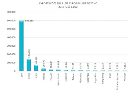 Brazil's natural stone exports in 2018 by target countries. Source: Kistemann & Chiodi Assessoria e Projetos