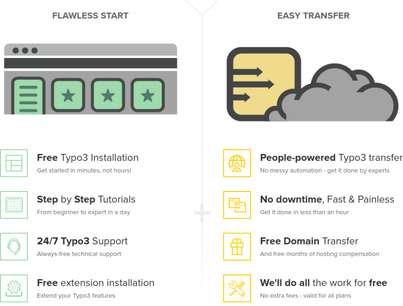FastComet Typo3 Hosting Review – GET A FREE ACCOUNT OR SEO BU