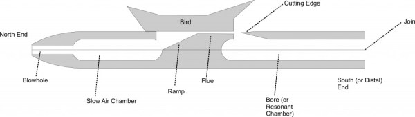 Superb 2 Understanding Your Flute Stonelaughter Flutes Wiring Database Gramgelartorg