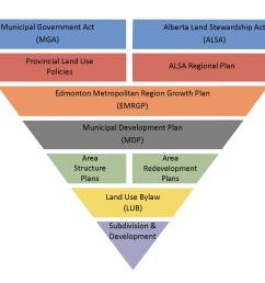 planning may also be subject to federal and provincial regulations the planning hierarchy diagram outlines the relationship of different levels of land use  [ 2550 x 1650 Pixel ]
