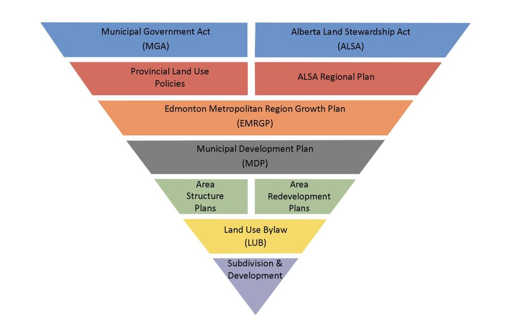medium resolution of planning may also be subject to federal and provincial regulations the planning hierarchy diagram outlines the relationship of different levels of land use