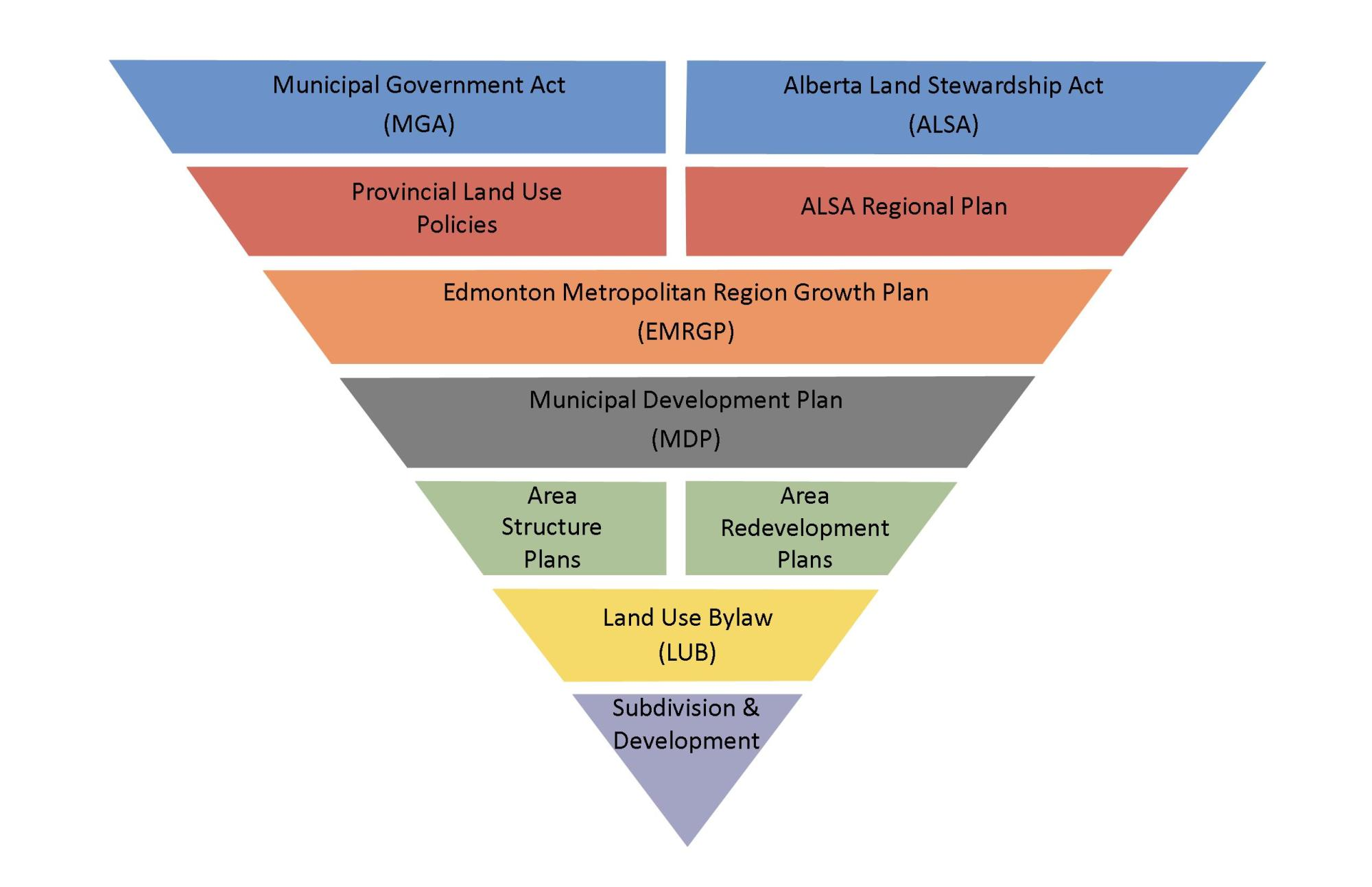 hight resolution of planning may also be subject to federal and provincial regulations the planning hierarchy diagram outlines the relationship of different levels of land use