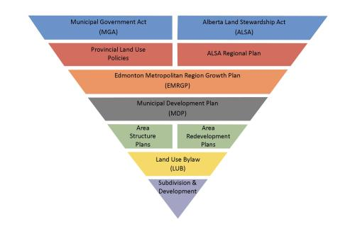 small resolution of planning may also be subject to federal and provincial regulations the planning hierarchy diagram outlines the relationship of different levels of land use