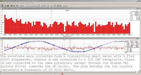 Smart meter waveform with frequencies