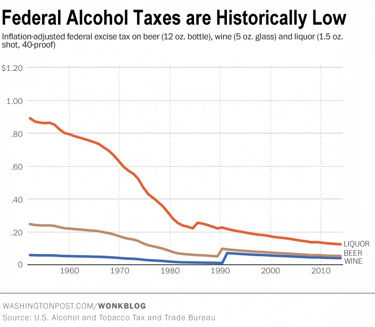Alcohol tax increase will decrease drunk driving