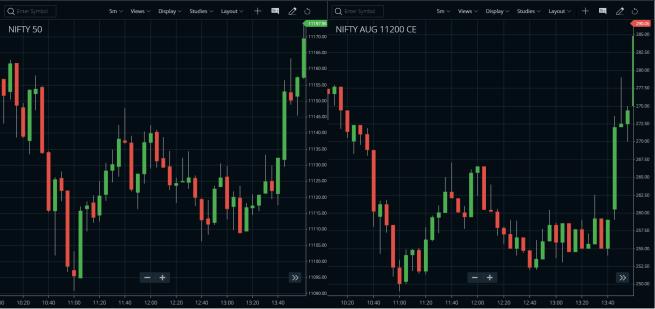 2 charts view - Zerodha