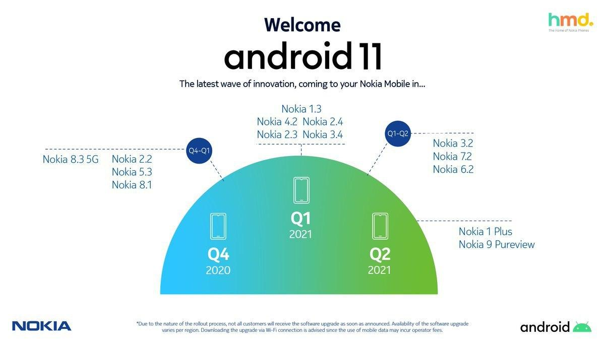 Android 11 Roadmap for Nokia Revealed Accidently