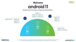 Android 11 Roadmap Nokia Devices