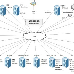 Emc Data Diagram Fetal Pig With Labels Free Storage San And Lan Performance Monitoring For Ibm Hitachi Hpe