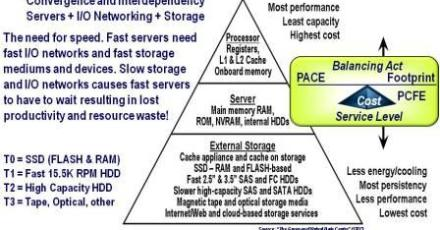 Tiered IT Resources
