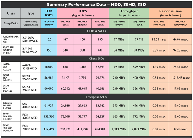 Summary performance data for HDD, solid state hybrid drive (SSHD), mSATA, SATA, SAS and PCIe SSDs.