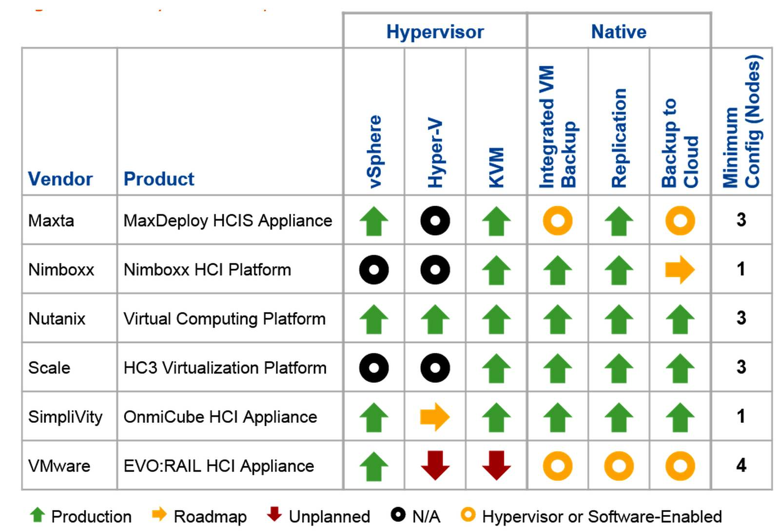 Gartner Hyperconverged Infrastructure Solutions