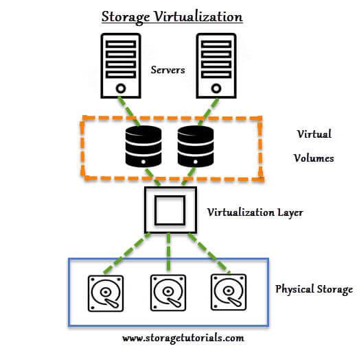 Diagram of Storage Virtualization
