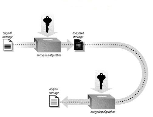 Criptarea Datelor Simetric