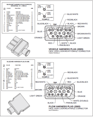 62057 Blizzard Plow side wiring harness power hitch 1 plug