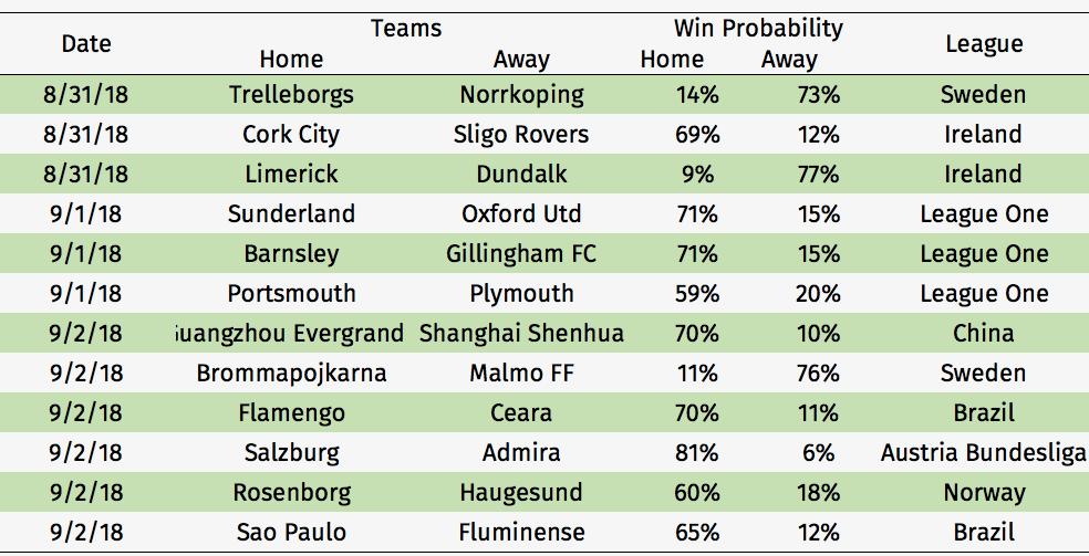 Football Predictions – Stork Sports (Aug 31st – Sep 2nd) | Stork Sports