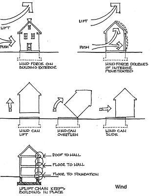 Storm Shelter Criteria, Safe Rooms, Tornado shelters