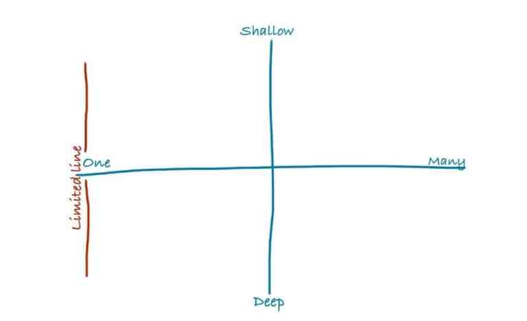 Varieties of omniscience, charted on two dimensions