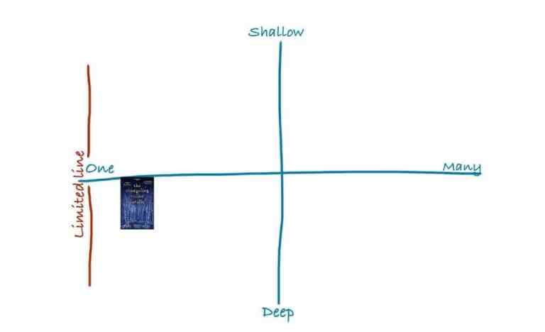 The Changeling charted on the dimensions of omniscience