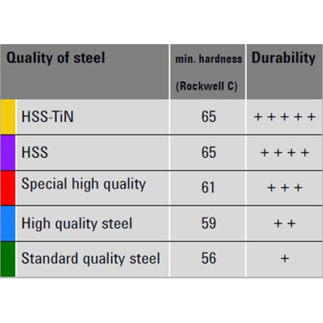 Rockwell Hardness of Snip Steel